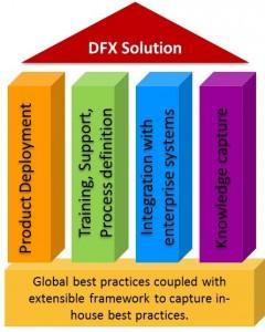 DFX - Catia v5