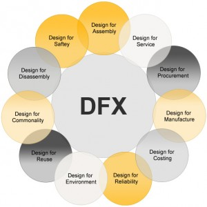 Design for manufacturing & assembly, dfma software