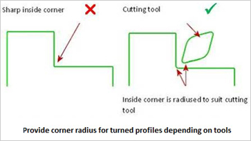 Design for Machining - Internal_Corner_Radius