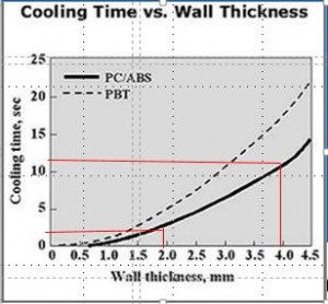 Cooling Time vs Wall Thikness