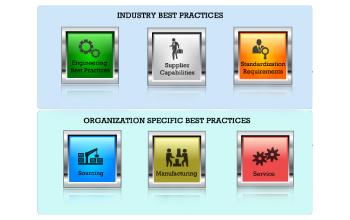 DFM Best Practices