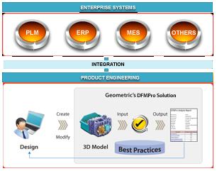 DFM PLM Integration