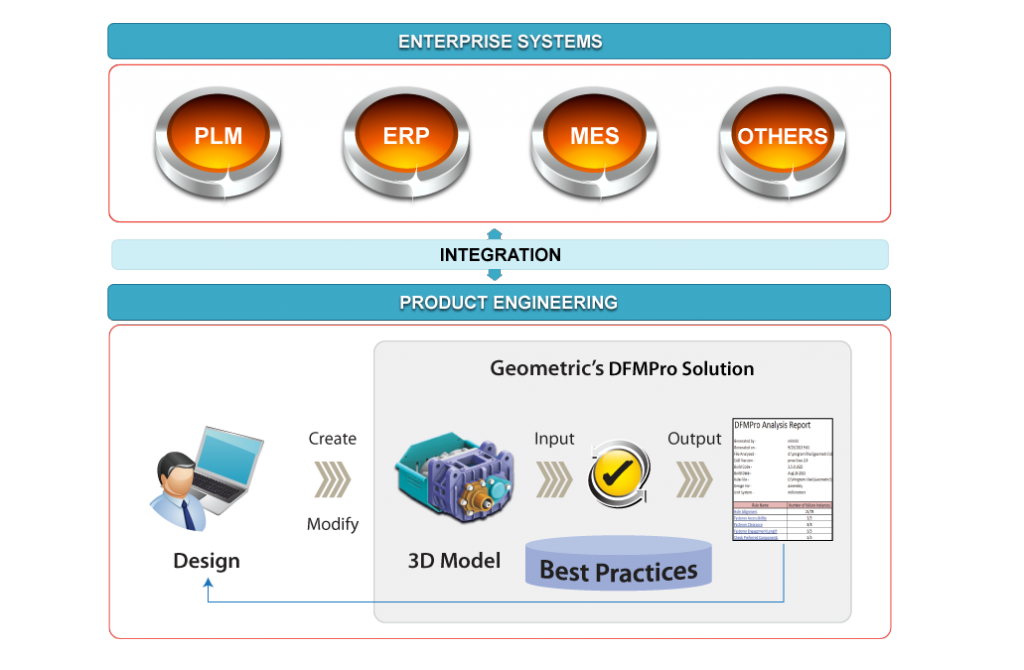 DFMPro Customization and Knowledge Capture