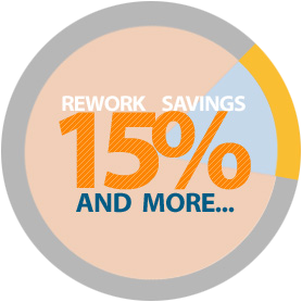 DFMPro helps to reduce rework by 15% and more