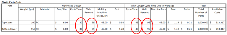 Increased Part Costs
