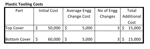 Increased tooling costs