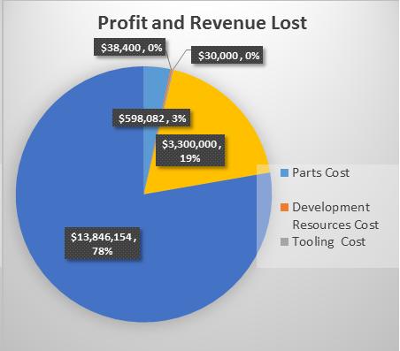 Profit and revenue lost
