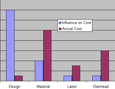 Actual cost at design stage
