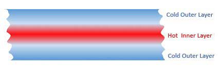 plastic heat transfer process
