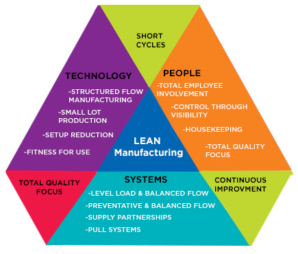 how lean manufacturing system has improved Taking a fresh look at lean manufacturing strategies the manufacturing industry has changed dramatically pioneers of lean systems pursued strategies of.