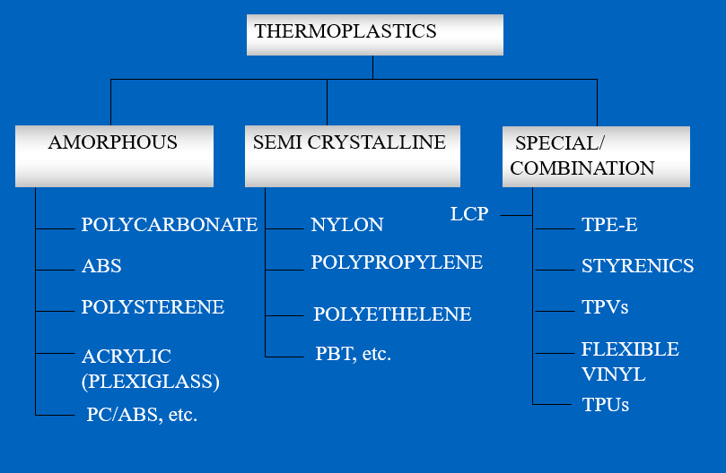 Figure 7 - Different Types of Thermoplastic - Plastic material selection