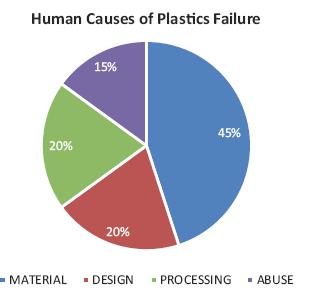 Figure 1 - Causes of plastics failure [1]