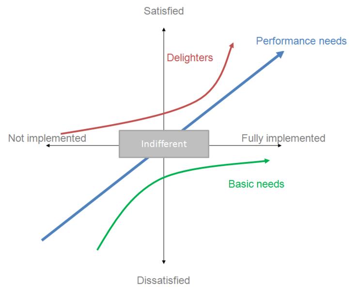 Figure 2 - Kano Analysis [6]