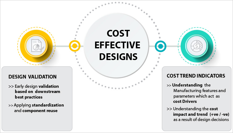 DFMPro Cost addon provides design optimization for manufacturability and cost