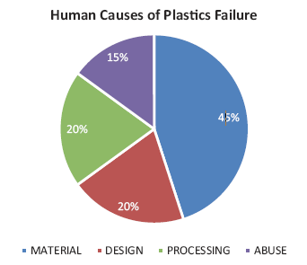 causes of plastic failure