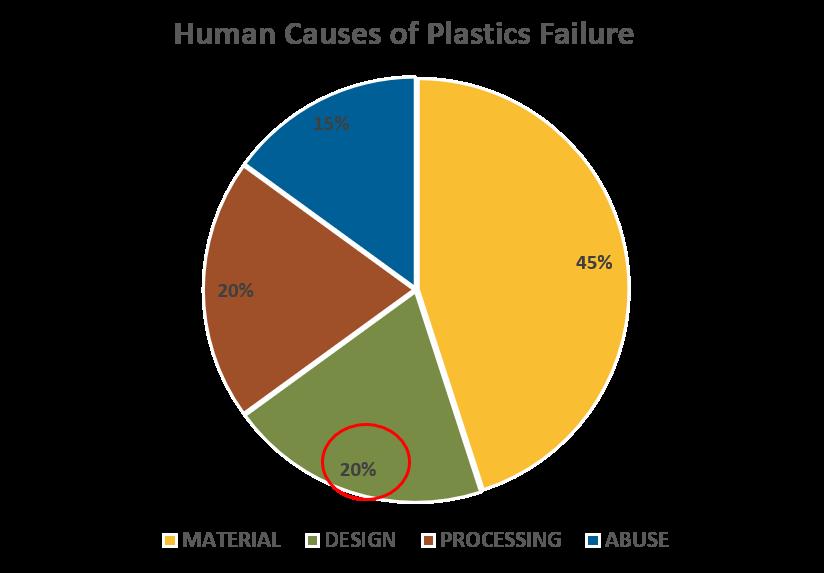 Human causes of plastic failure
