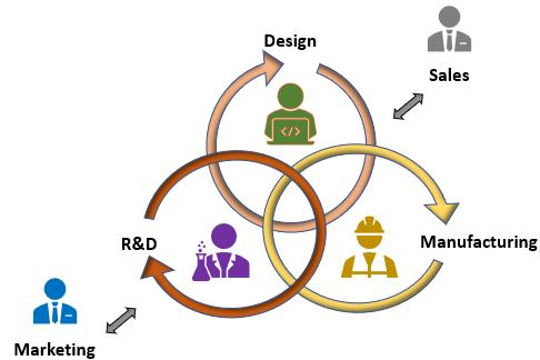 Collaborative Engineering design process