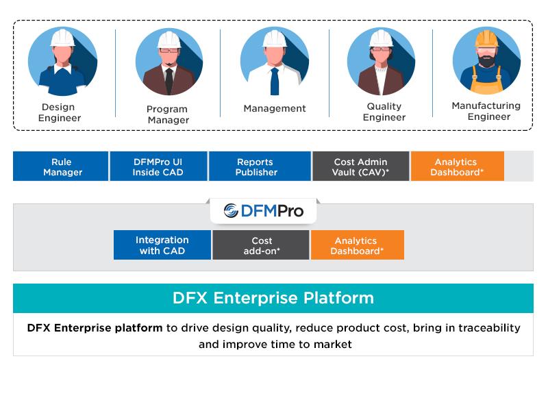 DFX Platform