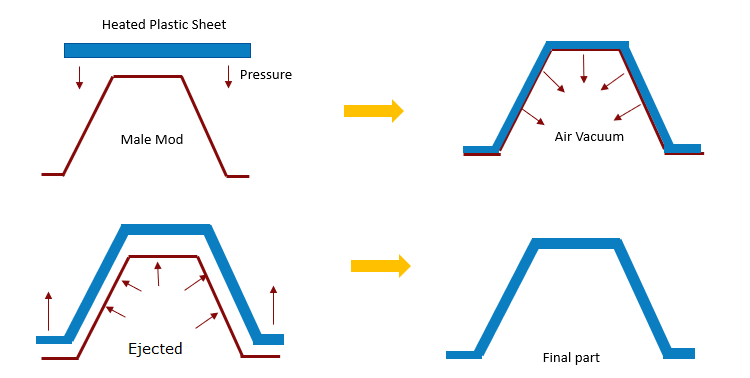 Figure 1 Process Steps: Vacuum Thermoforming