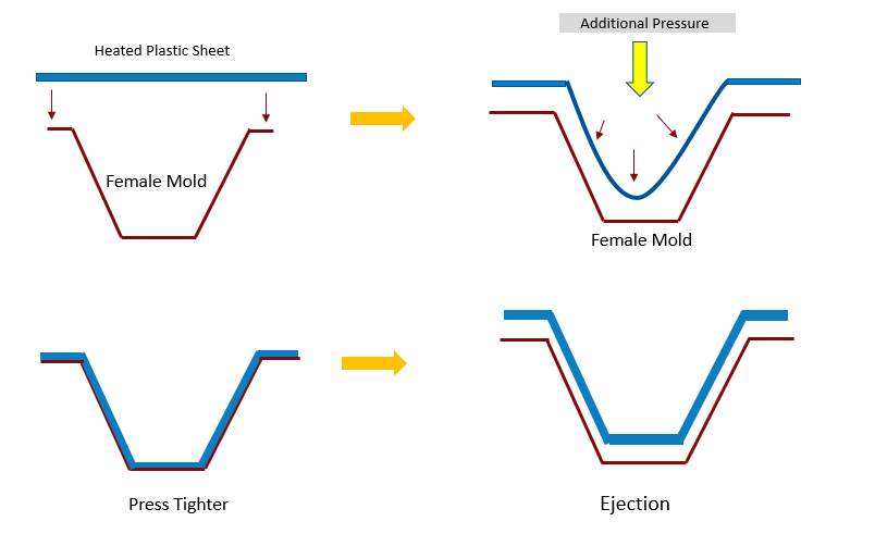 Process Steps: Pressure Thermoforming