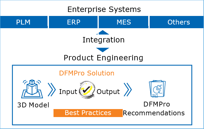 DFMPro easily integrates to existing enterprise infrastructure